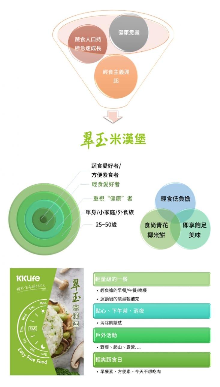 【KKLife】翠玉米漢堡紅龍 (紅龍 180gx3顆/袋)